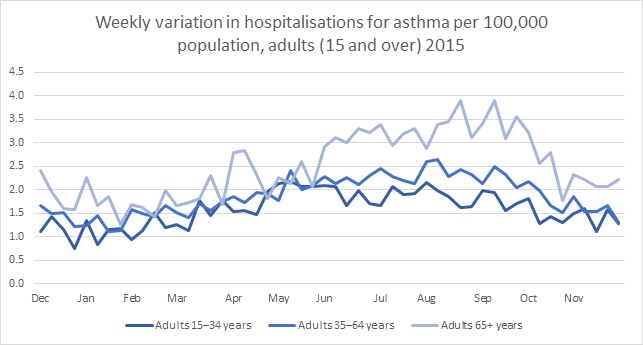 weekly variation in hospitalisations