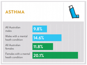 Australians With Mental Health Conditions At Increased Risk Of Asthma Asthma Australia